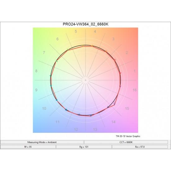 24V ProColour 364/m Variable White Ribbon